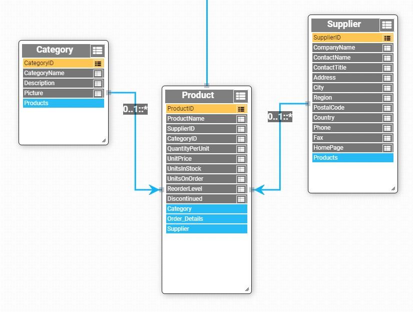 Screenshot from XOData tool for Northwind Odata V2