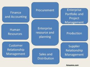 ERP- Enterprise Resource and Planning, why company needs an ERP Software