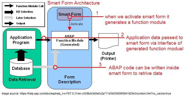 Smart Forms in SAP ABAP SAP Smart Form Architecture