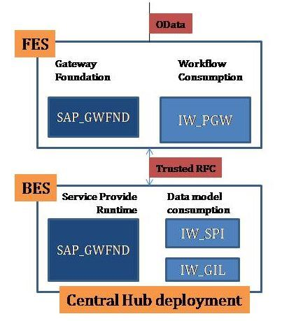 SAP Gateway deployment options
