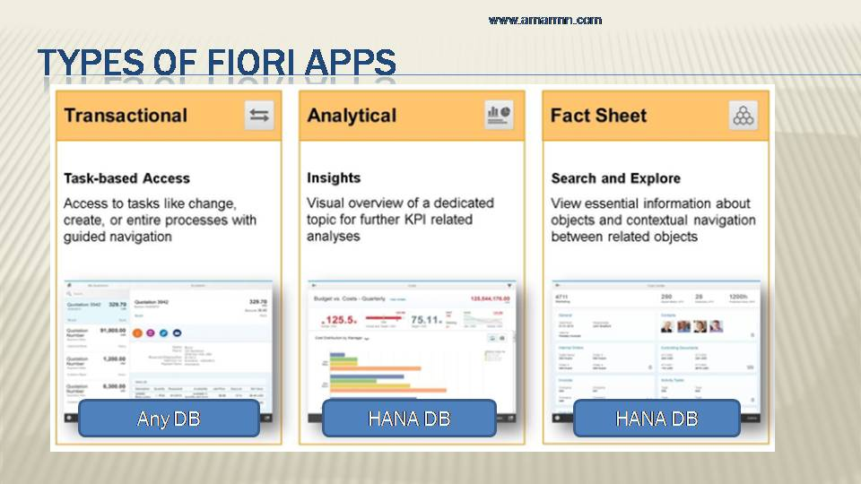 types of fiori apps